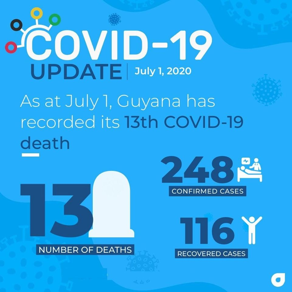 Guyana records 13th COVID-19 death …three new confirmed cases, from 55 tests