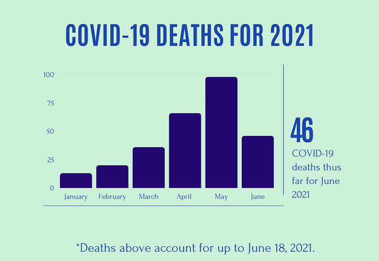 Covid deaths in June jump to 46