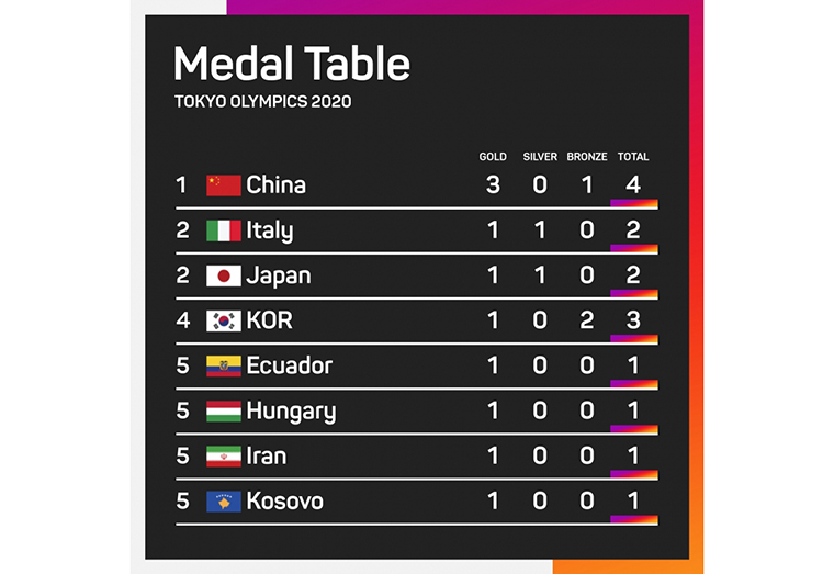 China lead medal table, Carapaz doubles Ecuador's all-time gold tally