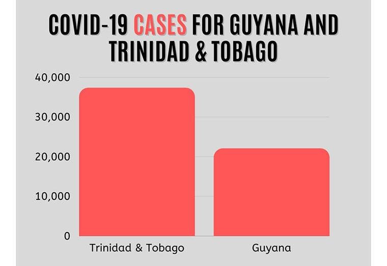 Trinis entering Guyana must be fully vaccinated