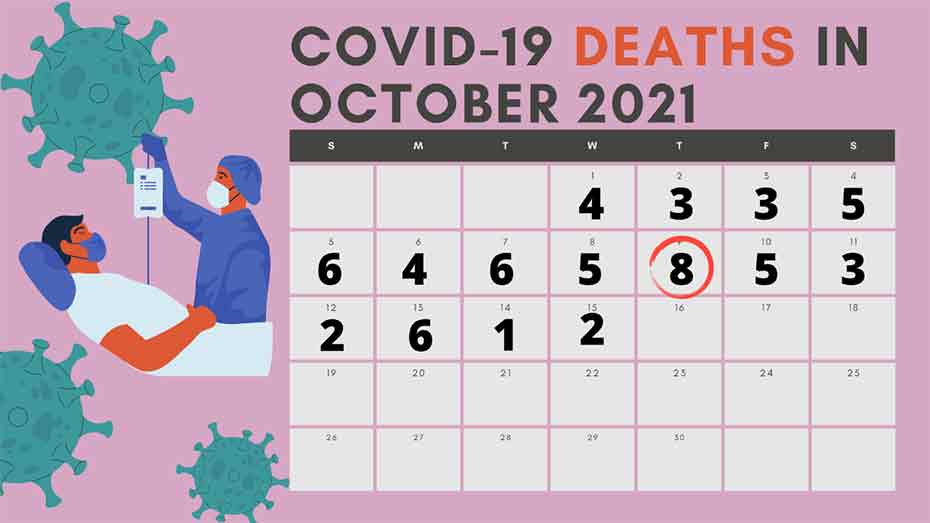 Over 63 Covid deaths in October